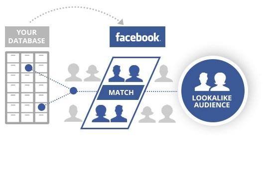 หลักการทำงานของ-Lookalike-Audience